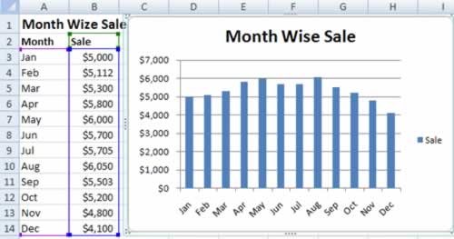 Sample Chart in Excel 2007