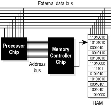 """understanding the computer microprocessor and memories There are three internal buses associated with processors: the data bus,  side  bus, or is sometimes loosely referred to as the """"memory bus."""