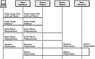 Designing a distributed system xml a sequence diagram for a hotels guest registration system ccuart Image collections